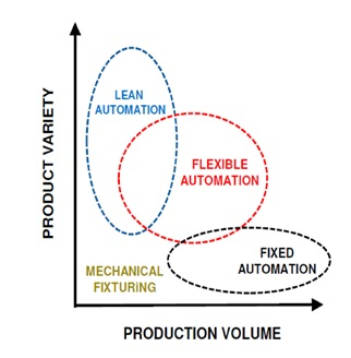 Flexible assembly systems